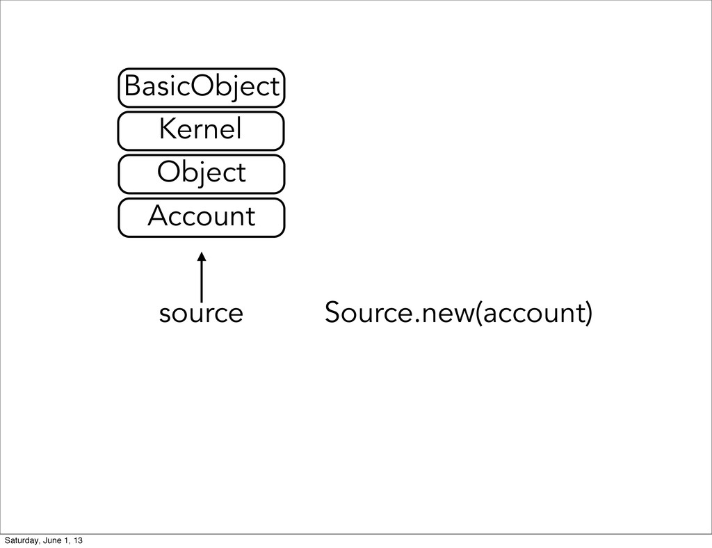 Source.new(account) source Account Object Kerne...
