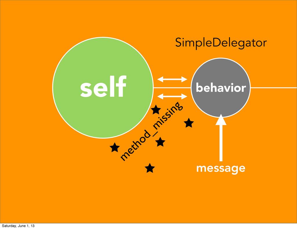 self behavior SimpleDelegator message m ethod_m...
