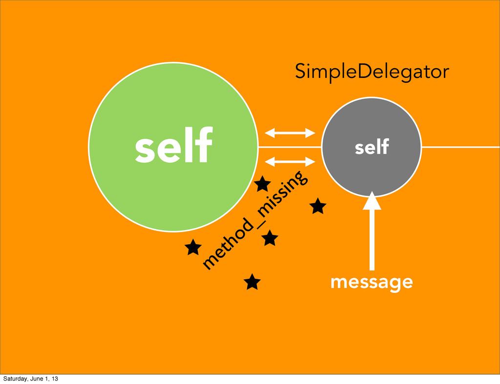 self self SimpleDelegator message m ethod_m iss...
