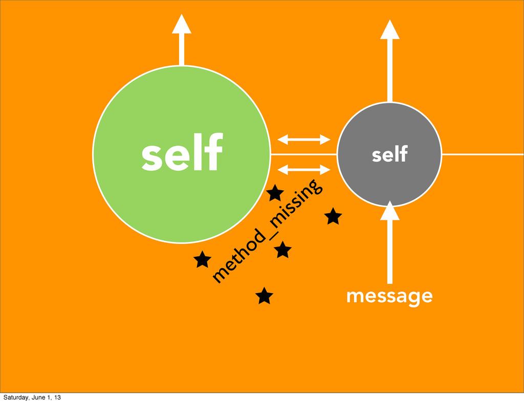 self self message m ethod_m issing Saturday, Ju...
