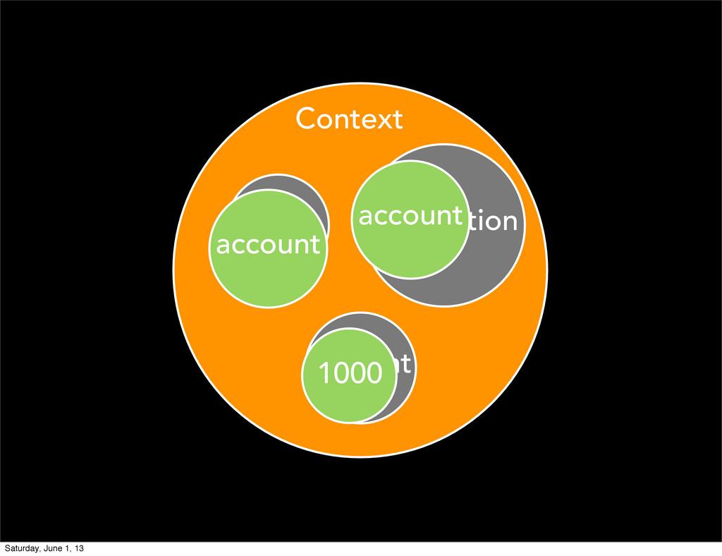 source amount destination Context account accou...