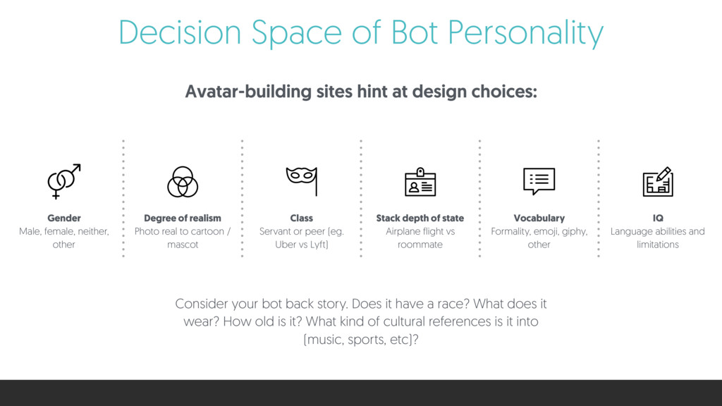 Decision Space of Bot Personality Avatar-buildi...
