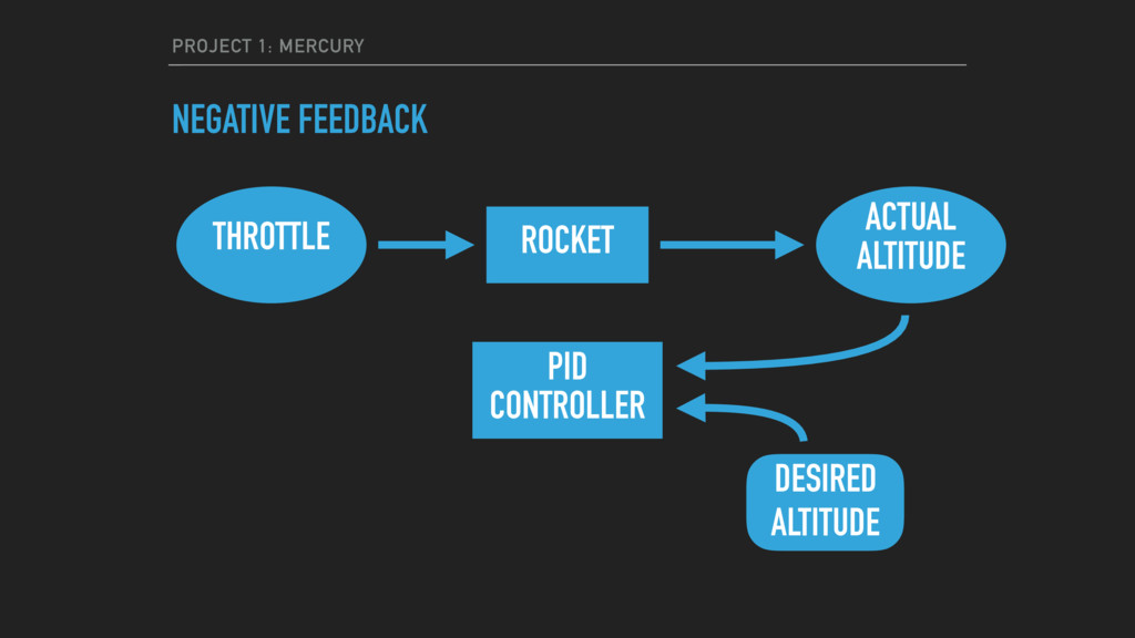 PROJECT 1: MERCURY NEGATIVE FEEDBACK ACTUAL ALT...