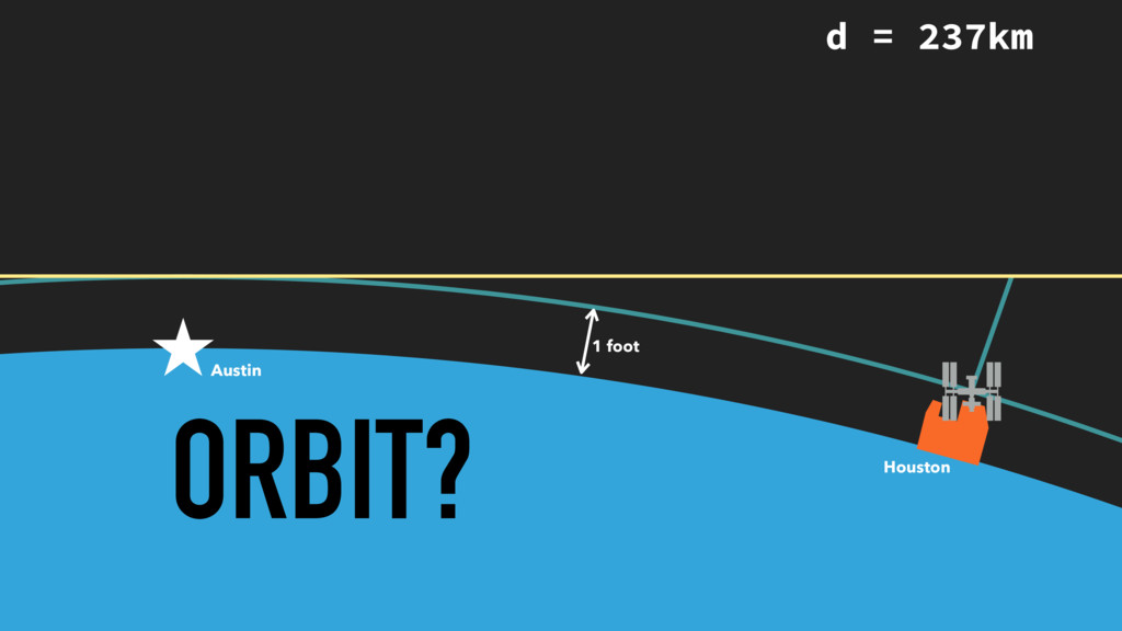ORBIT? 1 foot Austin Houston d = 237km