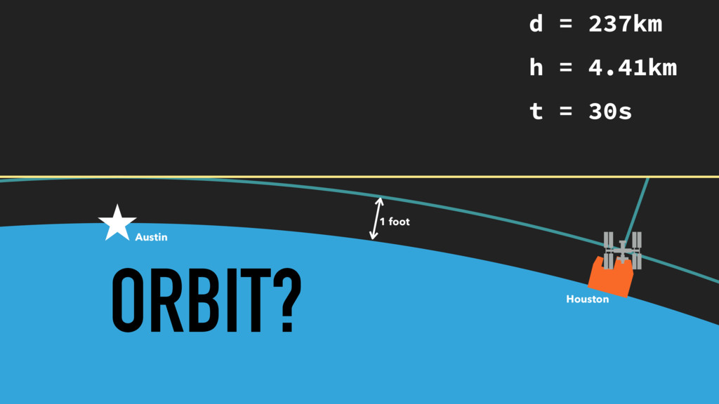 ORBIT? 1 foot Austin Houston d = 237km h = 4.41...