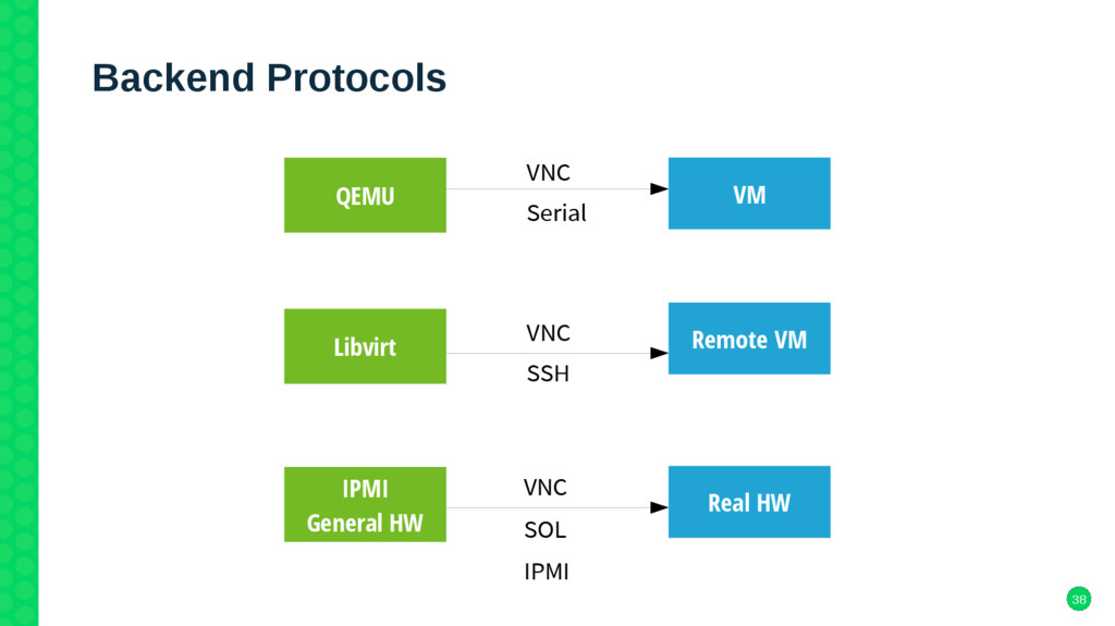 38 Backend Protocols QEMU Libvirt IPMI General ...