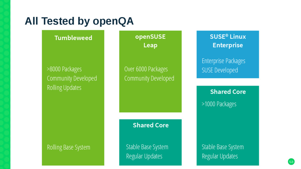 53 All Tested by openQA Tumbleweed Shared Core ...