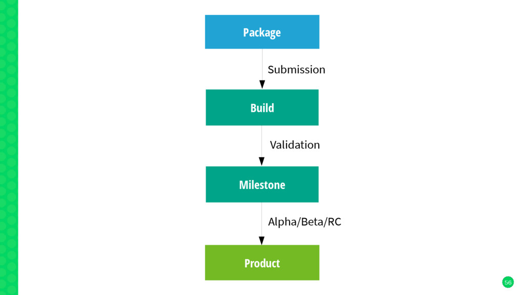 56 Package Build Product Milestone Submission V...