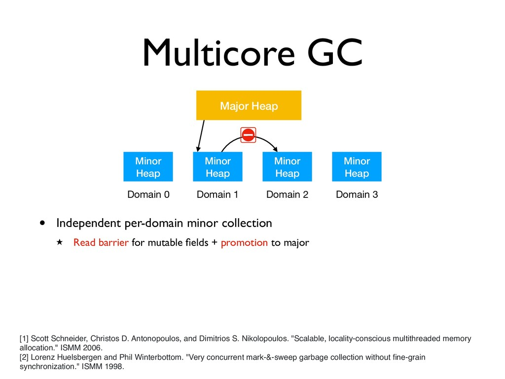 Multicore GC Minor Heap Minor Heap Minor Heap M...