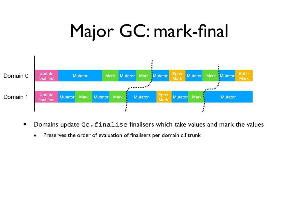 Major GC: mark-final Domain 0 Mark Ephe Mark Upd...