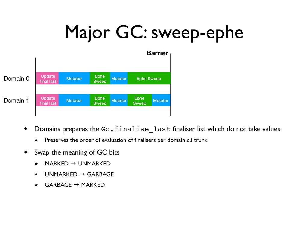 Major GC: sweep-ephe Domain 0 Update final last ...