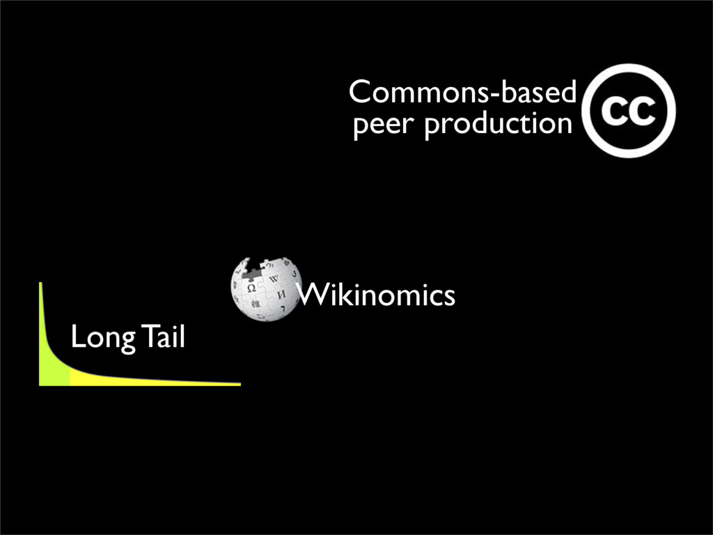 Wikinomics Commons-based peer production Long T...