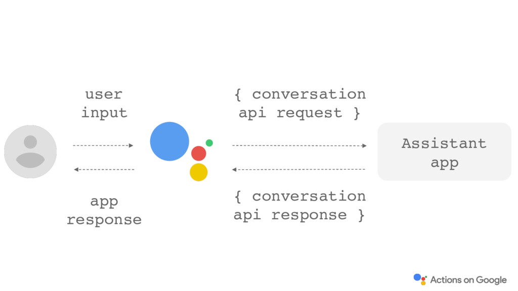 Assistant app { conversation api request } { co...