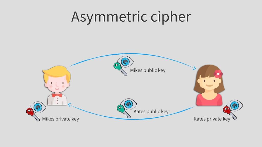 Asymmetric cipher Mikes public key Mikes privat...