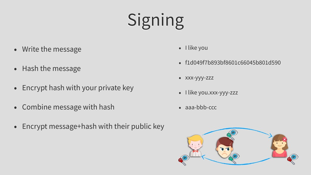 Signing • Write the message • Hash the message ...