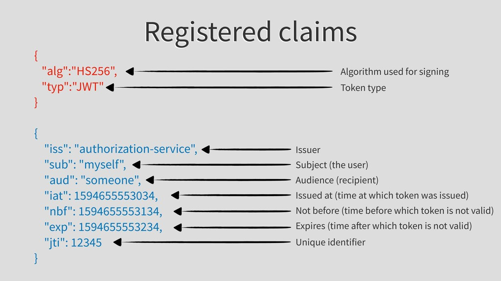 """Registered claims { """"alg"""":""""HS256"""", """"typ"""":""""JWT"""" ..."""