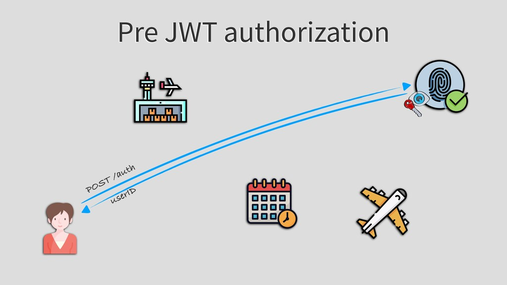Pre JWT authorization POST /auth userID
