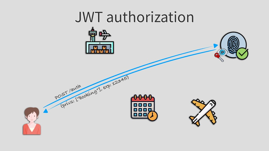 """JWT authorization POST /auth {privs: [""""booking""""..."""