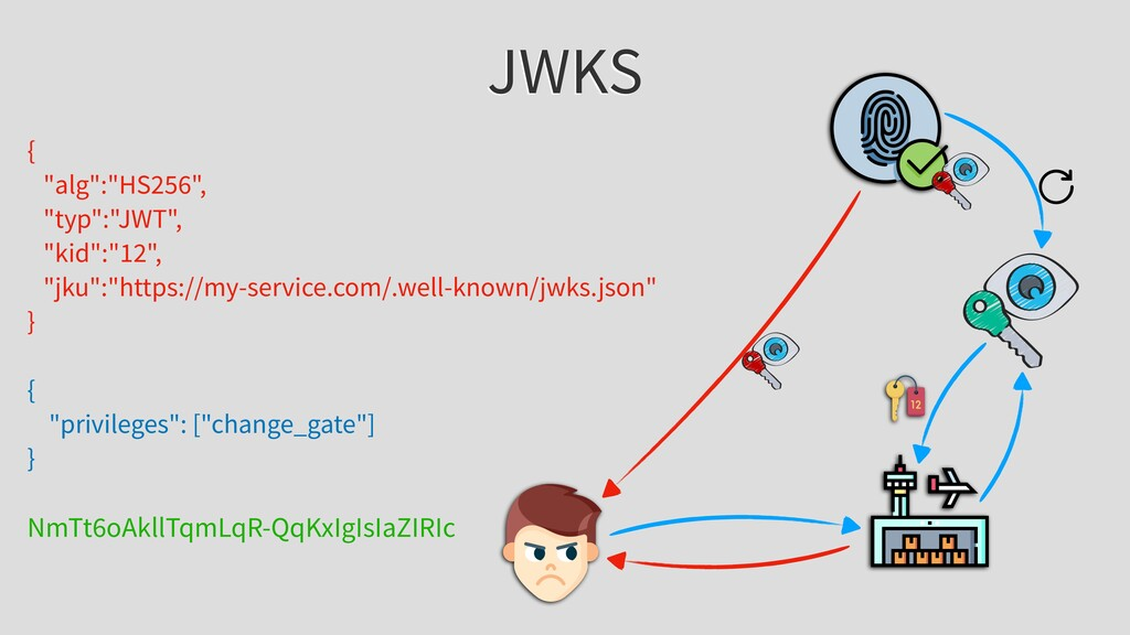 """JWKS { """"alg"""":""""HS256"""", """"typ"""":""""JWT"""", """"kid"""":""""12"""", ..."""