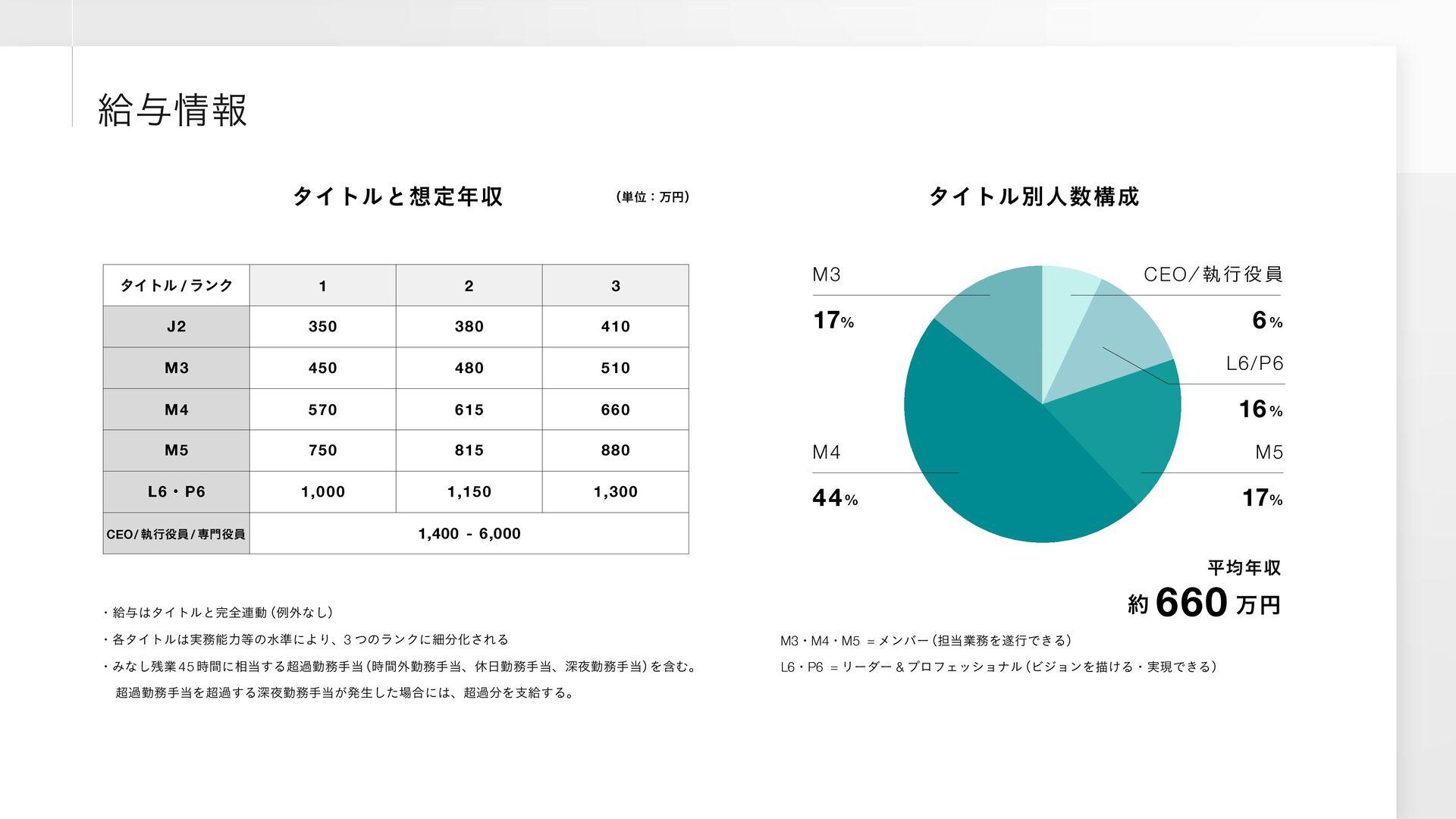 ご興味のある方はお気軽にご連絡ください。 採用マネージャー 小田切 香澄 Kasumi Oda...