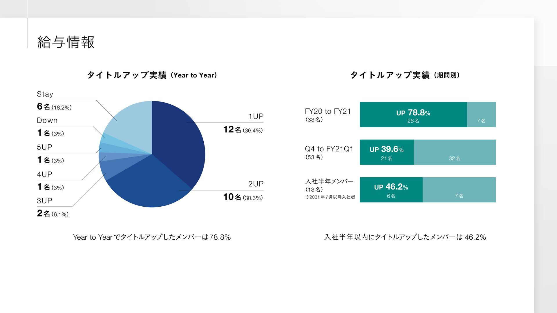 Challenge 01 ਓͱςΫϊϩδʔͷྗΛ݁ू͠ɺ ABM ϓϥοτϑΥʔϜ͔Β ސ٬ઓ...