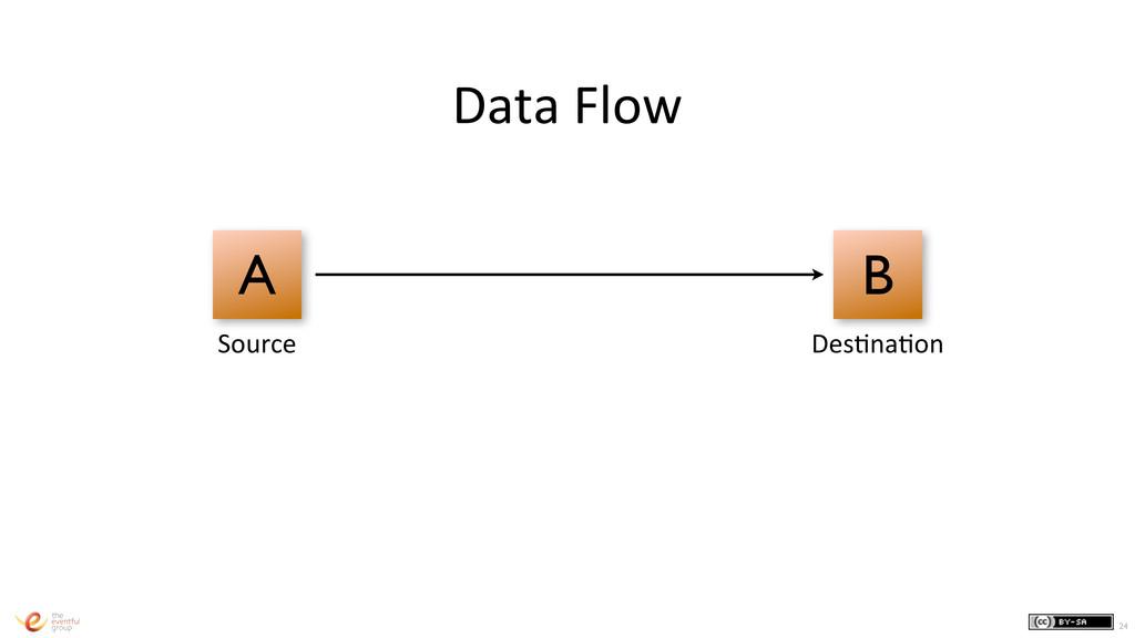 24 Data Flow A B Source DesVnaVon