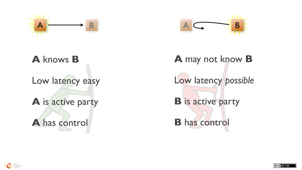 26 A knows B Low latency easy A is active party...