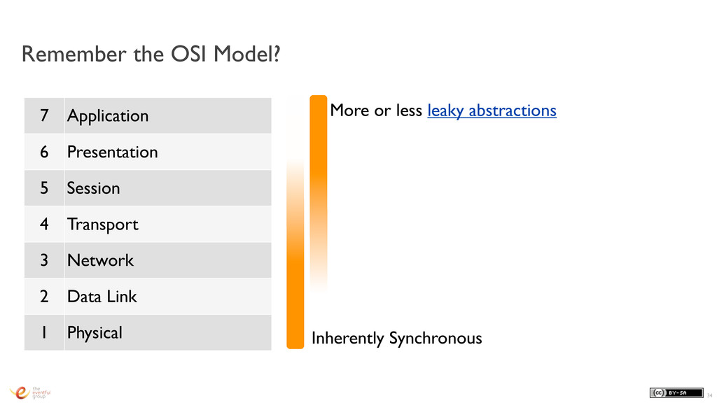 Remember the OSI Model? 34 7 Application 6 Pres...