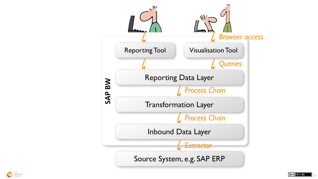 SAP BW 39 Inbound Data Layer Transformation ...