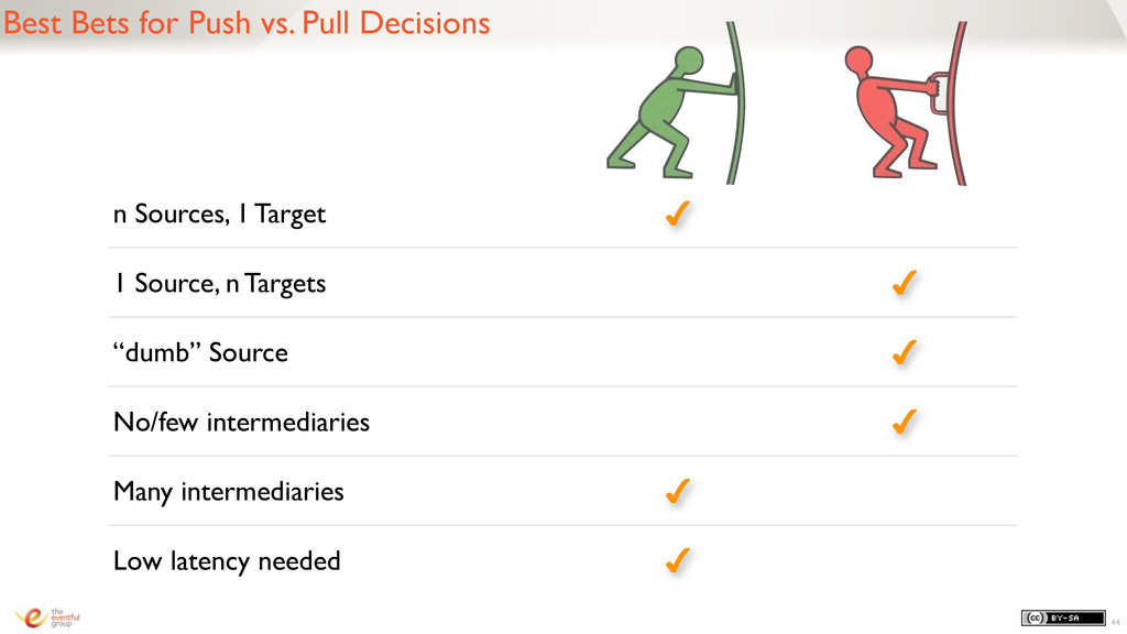 44 Best Bets for Push vs. Pull Decisions n Sour...