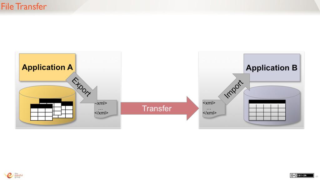 File Transfer 49
