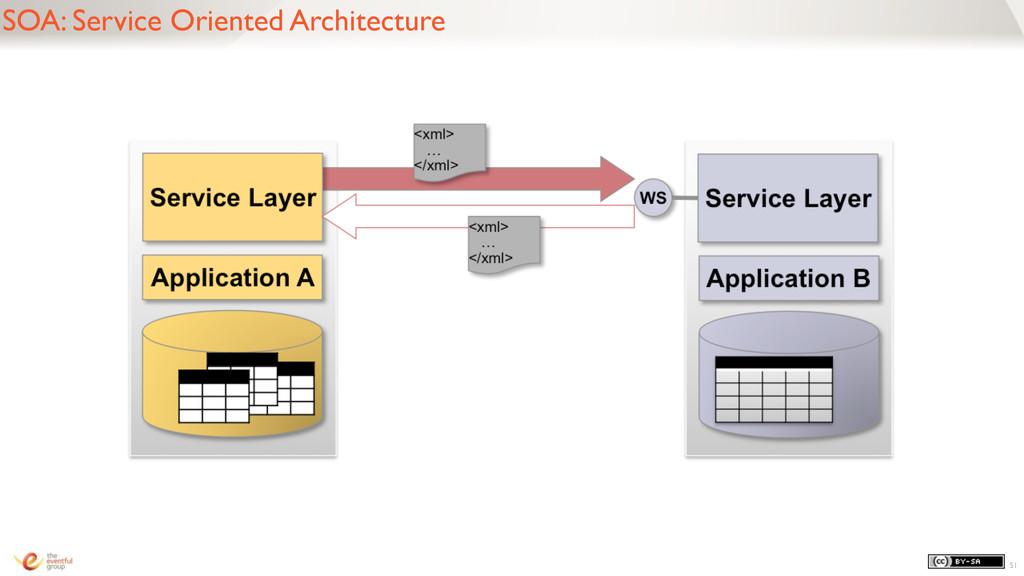 SOA: Service Oriented Architecture 51