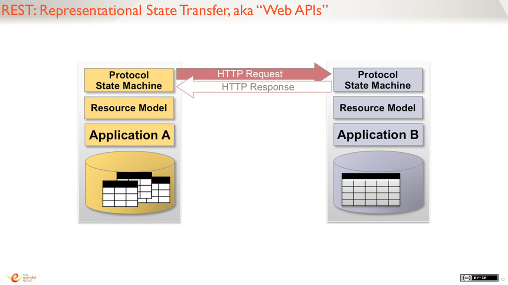 "REST: Representational State Transfer, aka ""Web..."