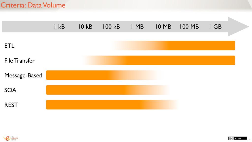 54 Criteria: Data Volume 1 kB 10 kB 100 kB 1 MB...