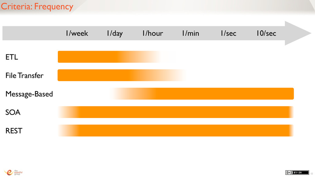 55 Criteria: Frequency 1/week 1/day 1/hour 1/mi...