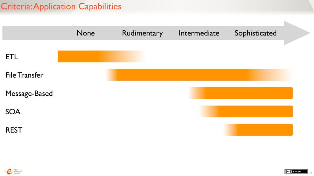 56 Criteria: Application Capabilities None Rudi...