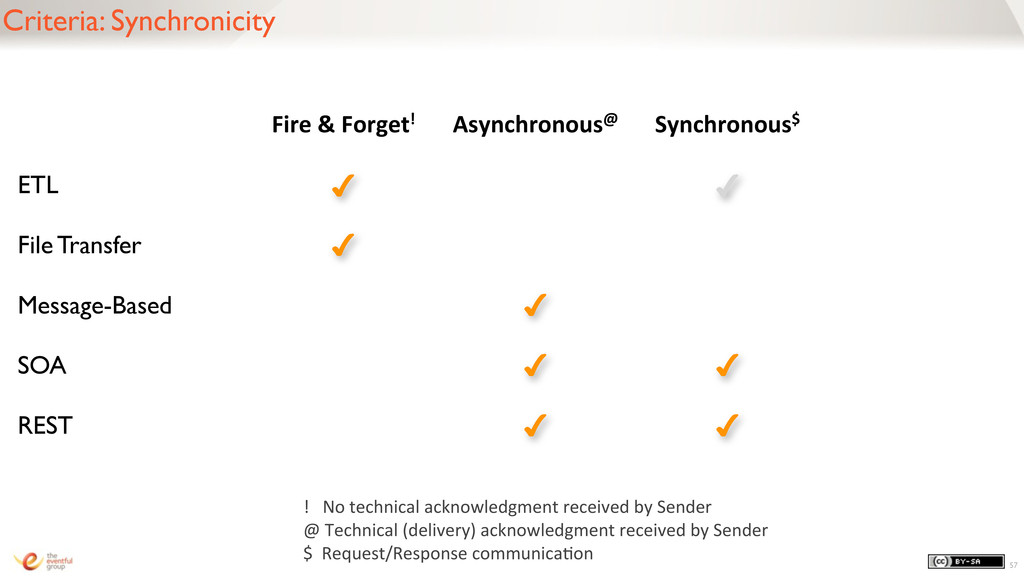 Criteria: Synchronicity 57 Fire & Forget!...