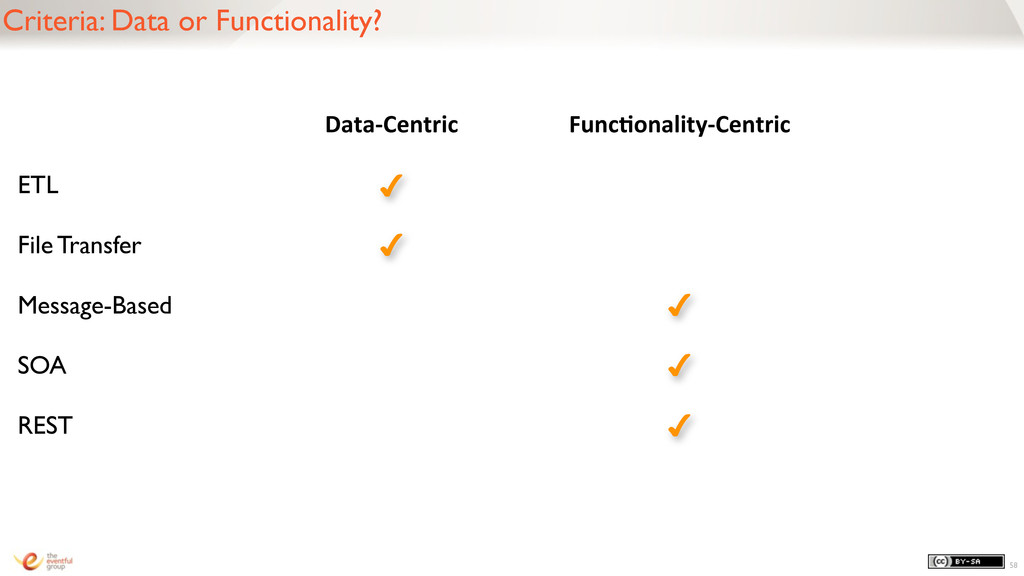 Criteria: Data or Functionality? 58 Data-‐Cent...