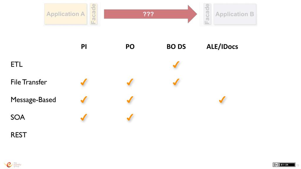 72 PI PO BO DS ALE/IDocs ETL ✔ File Transfer...