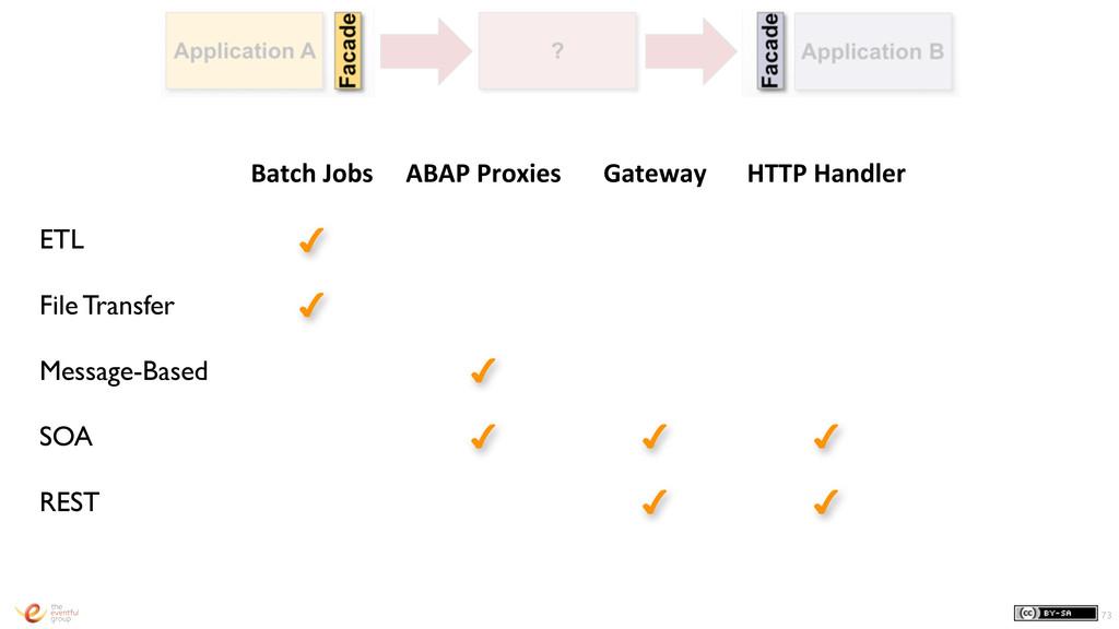 73 Batch Jobs ABAP Proxies Gateway HTTP...