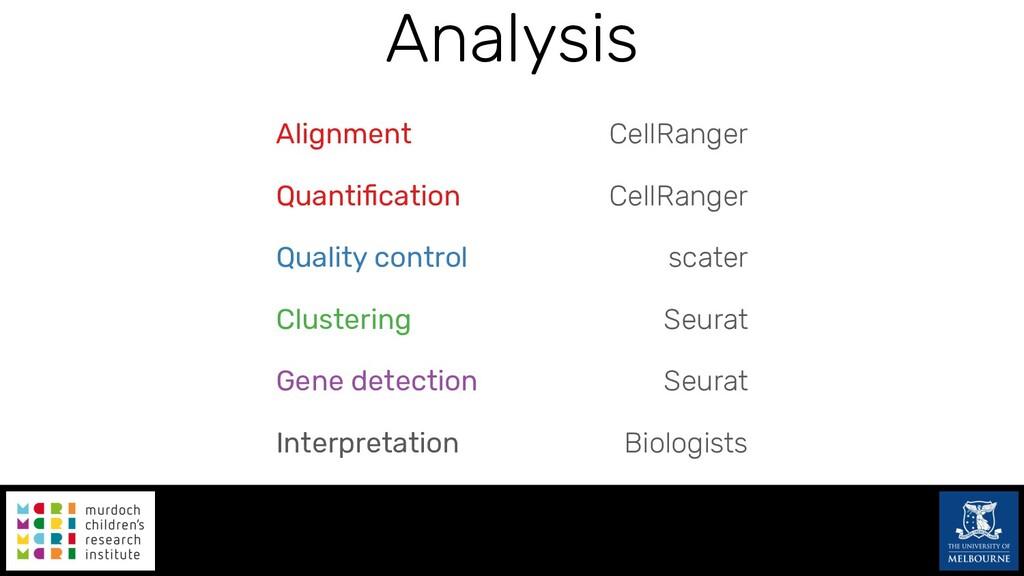 Analysis CellRanger CellRanger scater Seurat Se...