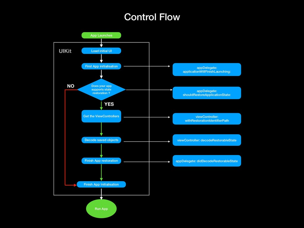 Control Flow App Launches Load initial UI First...