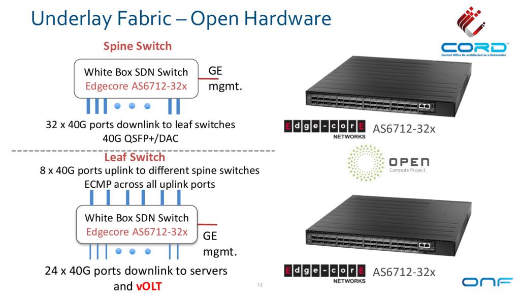Underlay Fabric – Open Hardware 13 White Box SD...