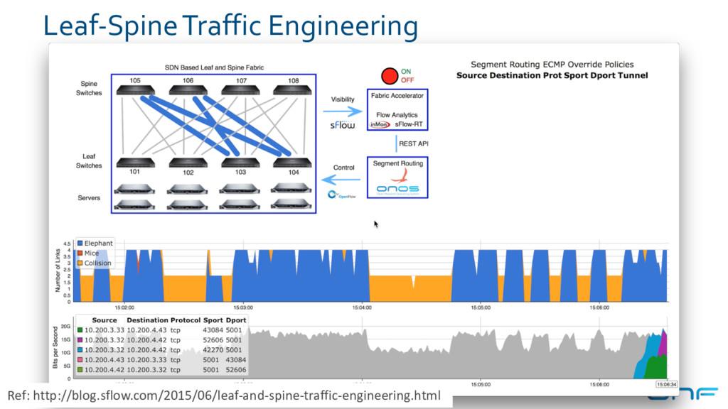 Leaf-Spine Traffic Engineering 18 Ref: http://b...