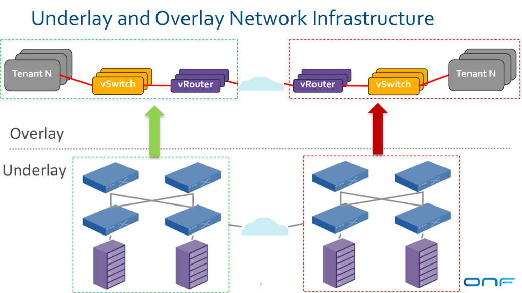 Underlay and Overlay Network Infrastructure 7 U...