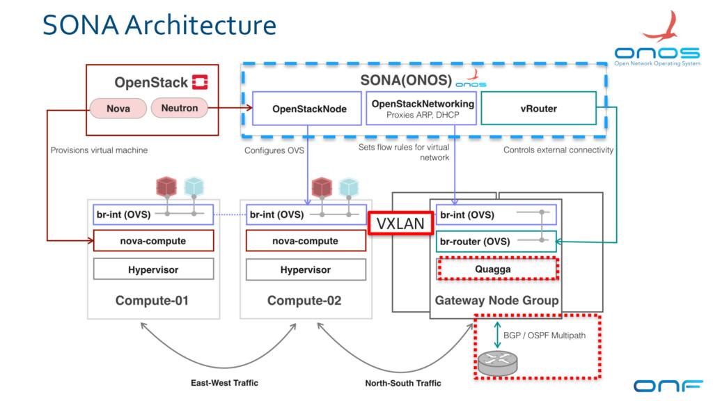 SONA Architecture 10 VXLAN