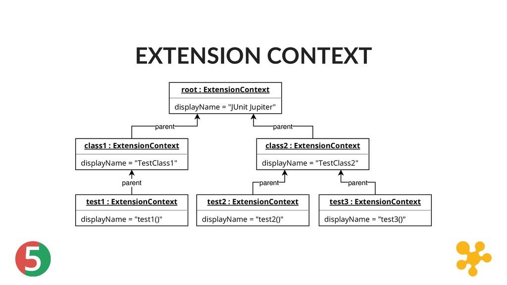 5 EXTENSION CONTEXT root : ExtensionContext dis...