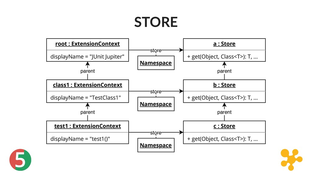 "5 STORE root : ExtensionContext displayName = ""..."