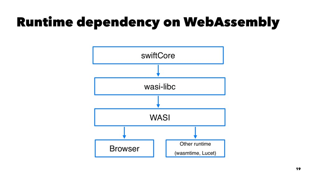 Runtime dependency on WebAssembly 19