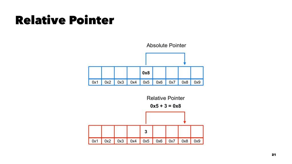 Relative Pointer 21